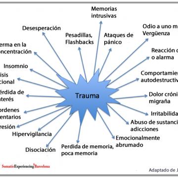 Síntomas del trauma