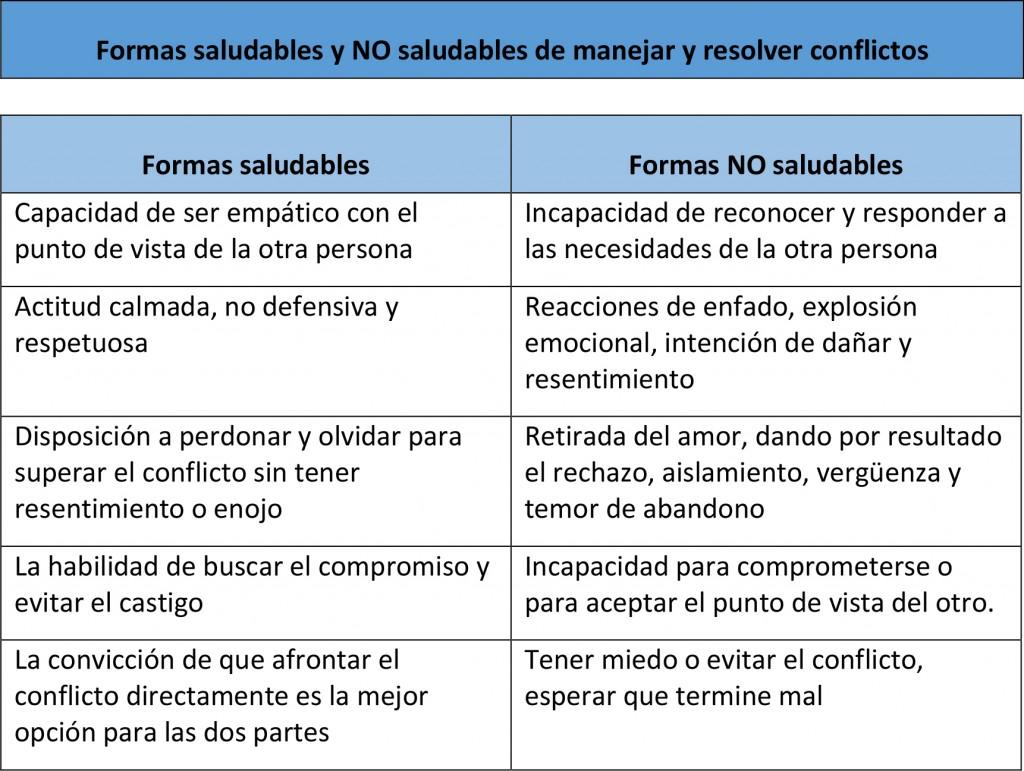 tabla conflicto1